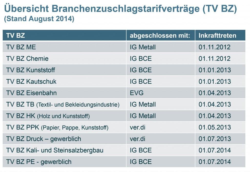 WEB-140827_UEbersicht_TV_BZ